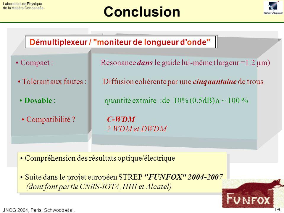Conclusion Démultiplexeur / moniteur de longueur d onde