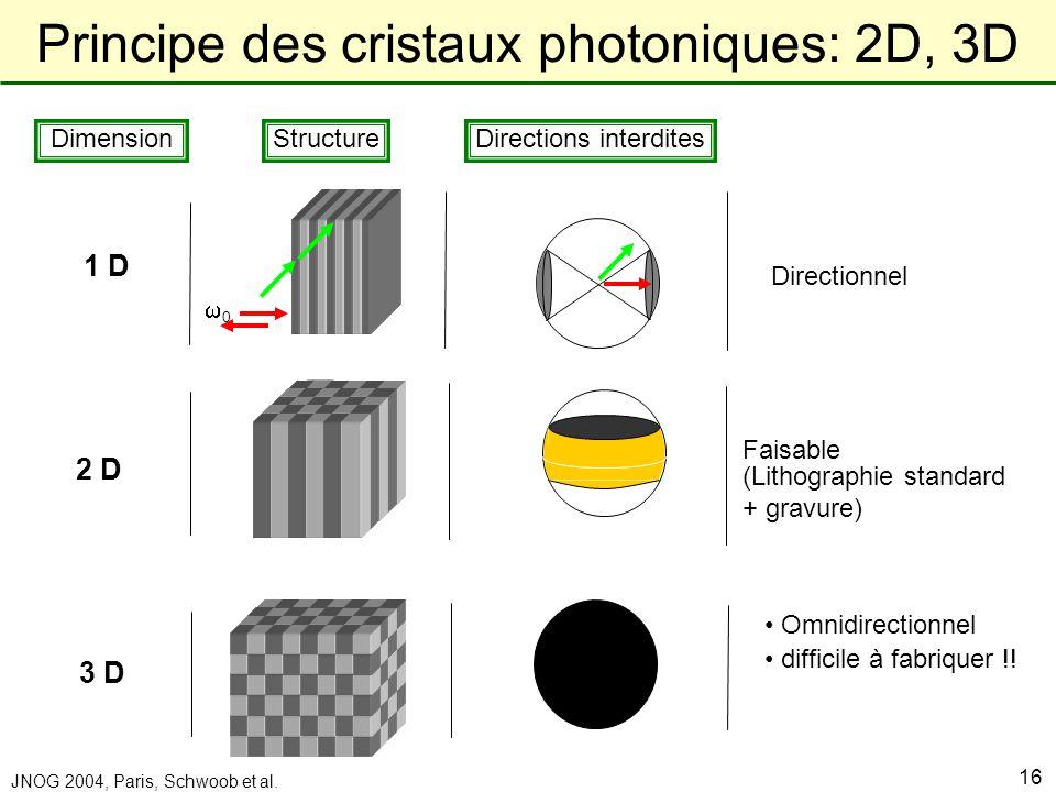Principe des cristaux photoniques: 2D, 3D