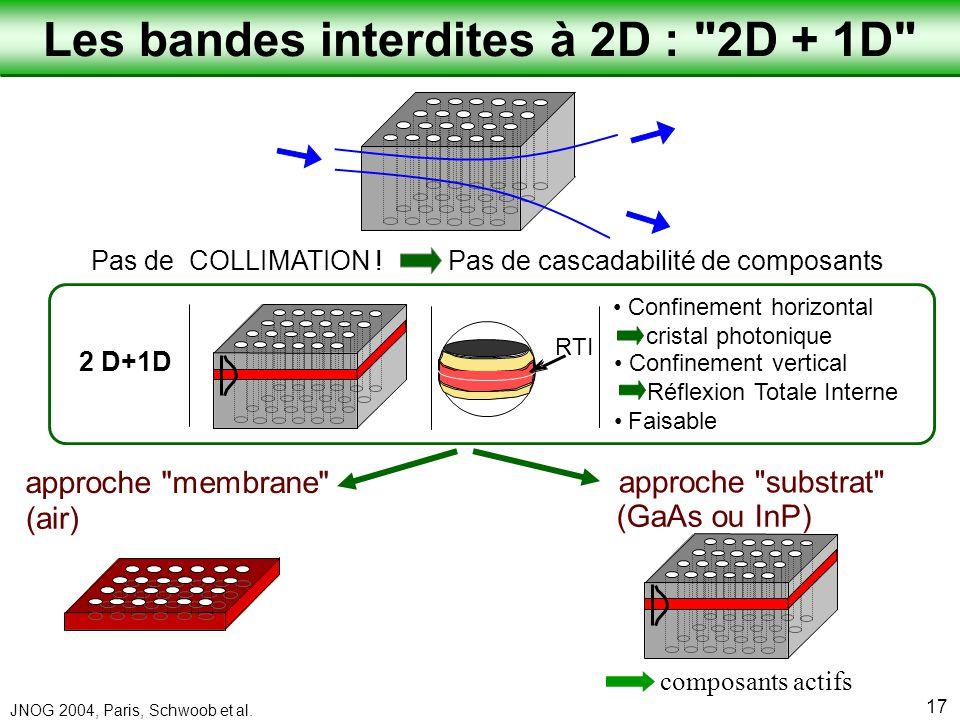 Les bandes interdites à 2D : 2D + 1D