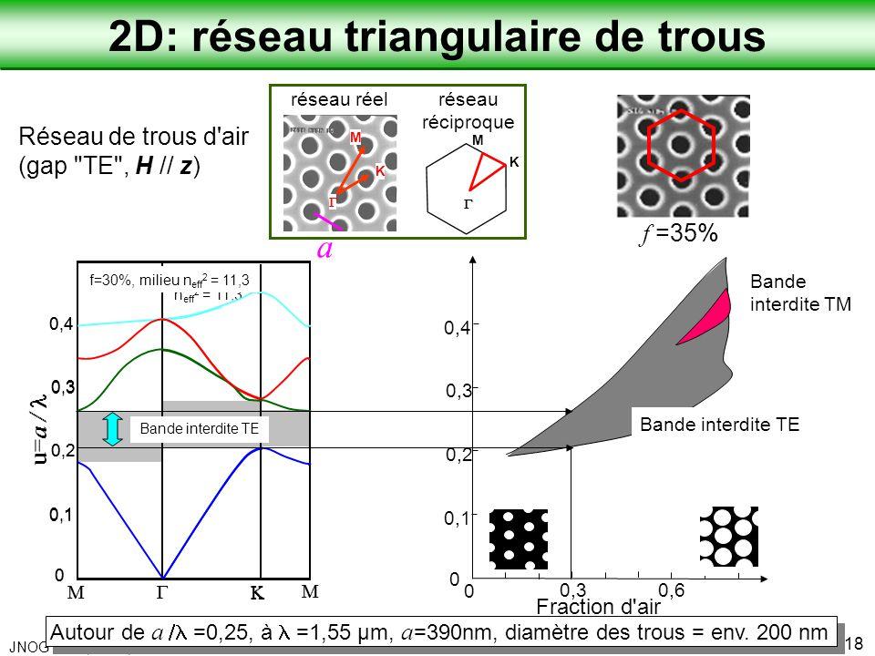 2D: réseau triangulaire de trous