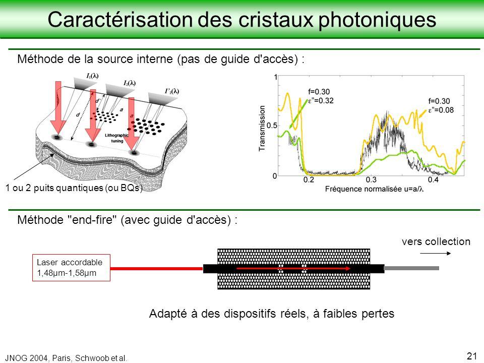 Caractérisation des cristaux photoniques