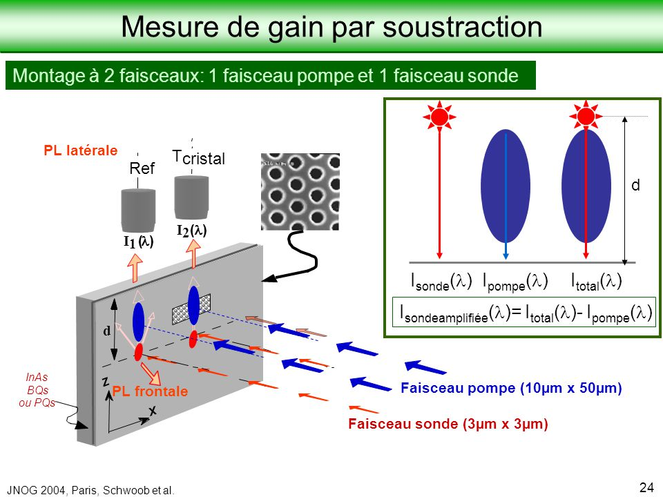 Mesure de gain par soustraction