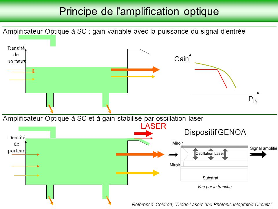 Principe de l amplification optique