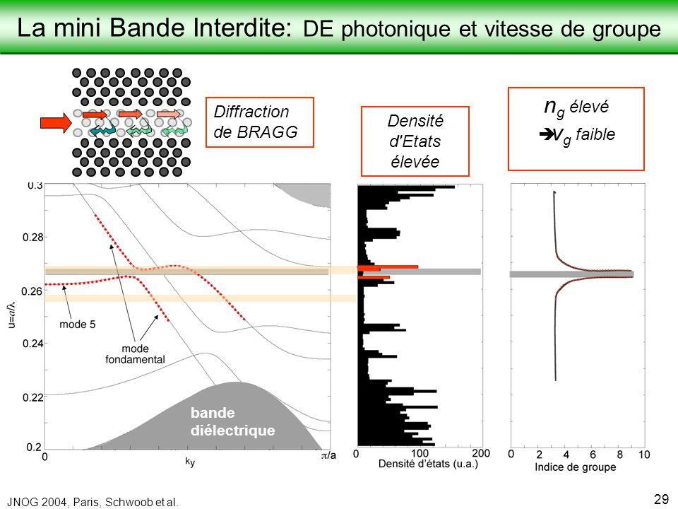 La mini Bande Interdite: DE photonique et vitesse de groupe