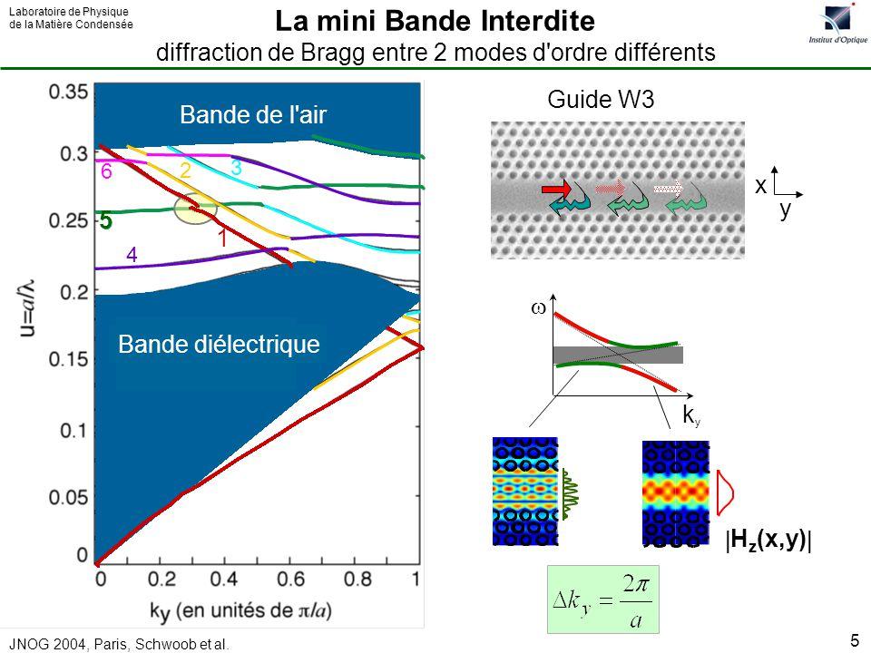 La mini Bande Interdite diffraction de Bragg entre 2 modes d ordre différents