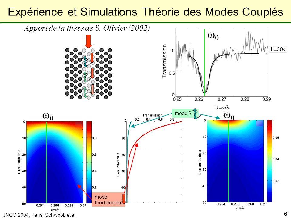 Expérience et Simulations Théorie des Modes Couplés
