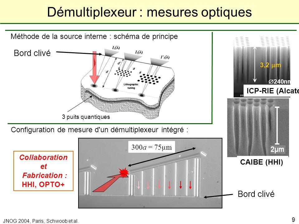 Démultiplexeur : mesures optiques