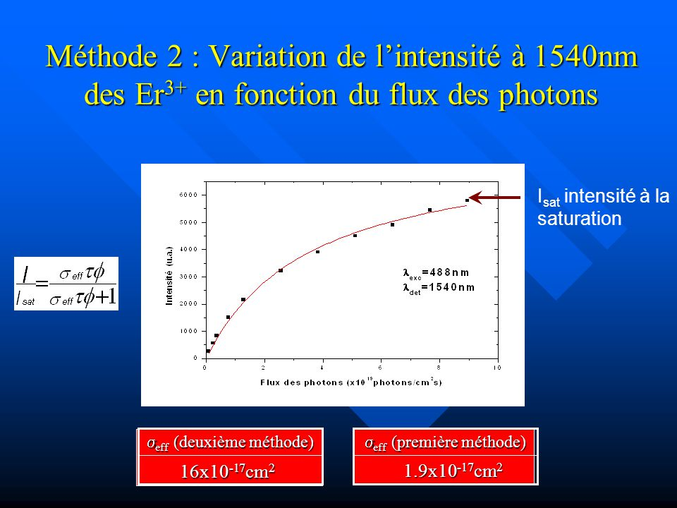 Introduction Méthode 2 : Variation de l'intensité à 1540nm des Er3+ en fonction du flux des photons.