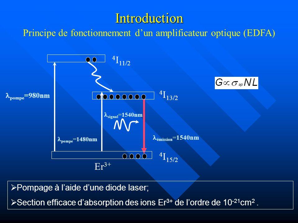 Principe de fonctionnement d'un amplificateur optique (EDFA)