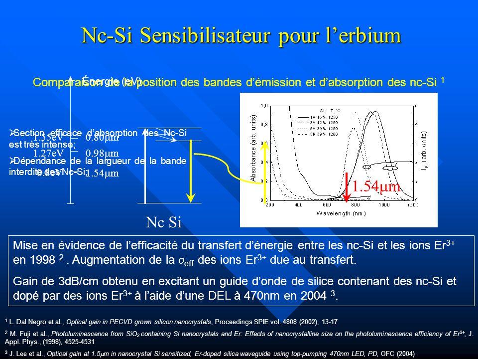 Nc-Si Sensibilisateur pour l'erbium