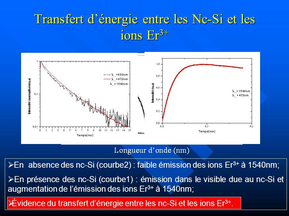 Transfert d'énergie entre les Nc-Si et les ions Er3+