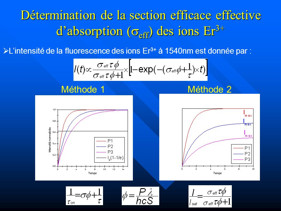 Détermination de la section efficace effective d'absorption (seff) des ions Er3+