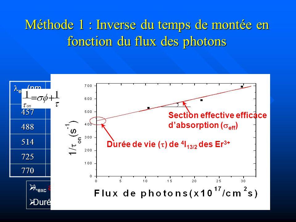 Méthode 1 : Inverse du temps de montée en fonction du flux des photons