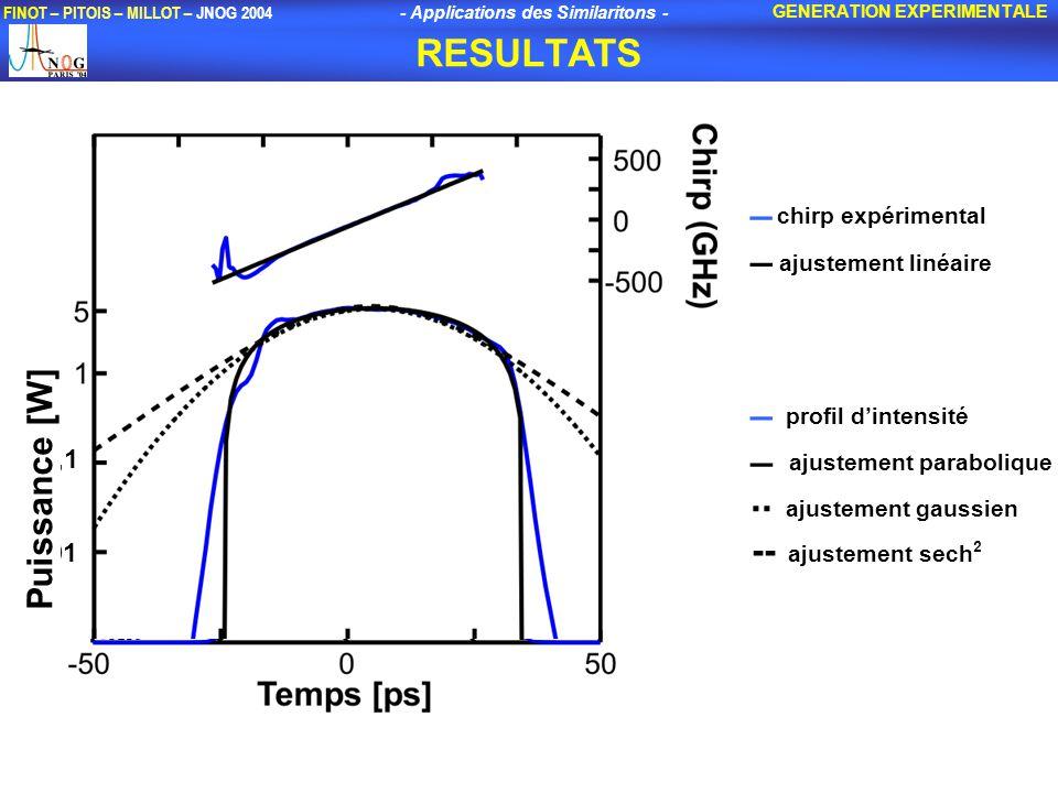 _ ajustement parabolique .. ajustement gaussien