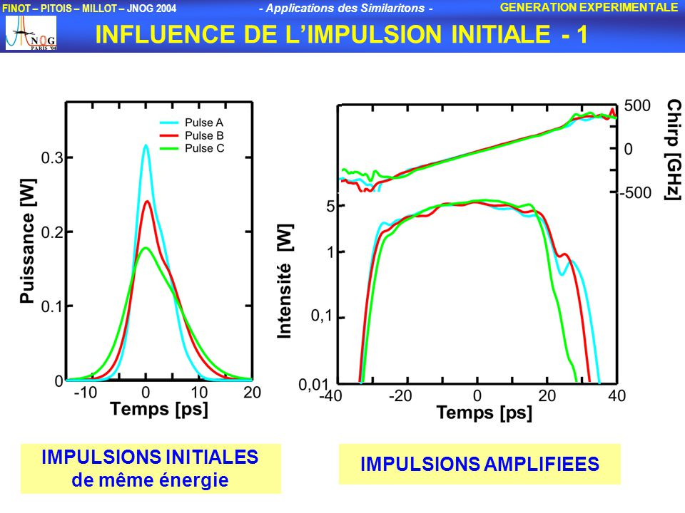 INFLUENCE DE L'IMPULSION INITIALE - 1