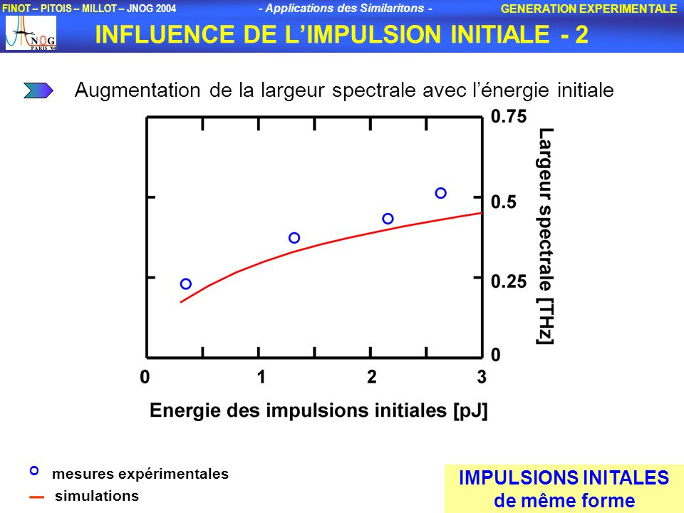 INFLUENCE DE L'IMPULSION INITIALE - 2