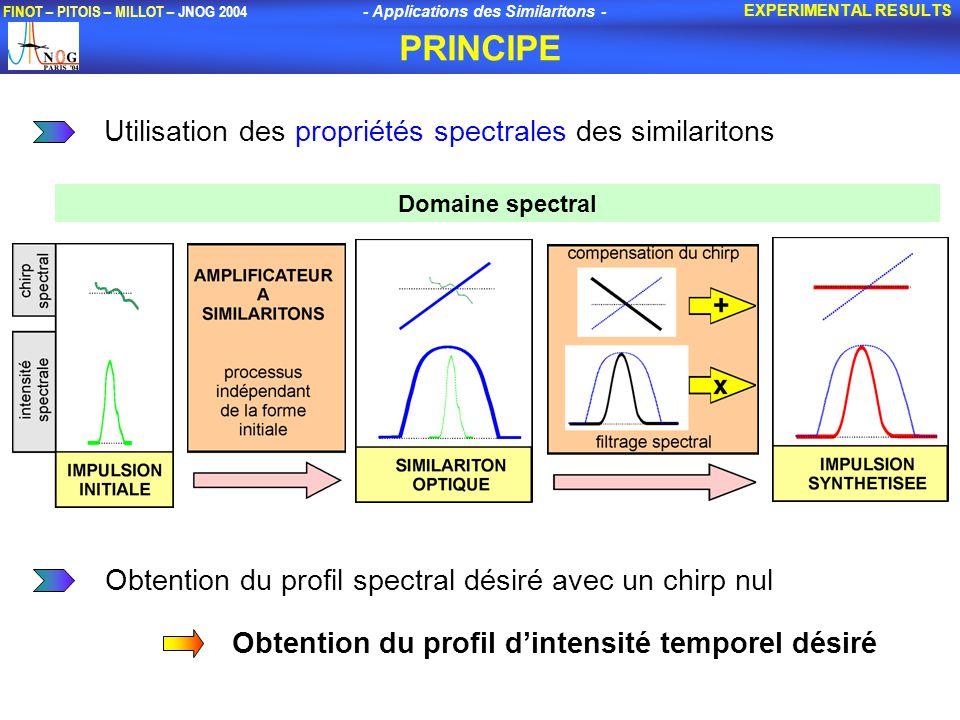 PRINCIPE Utilisation des propriétés spectrales des similaritons