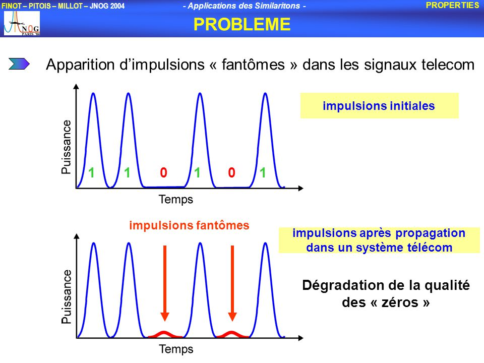 PROBLEME Apparition d'impulsions « fantômes » dans les signaux telecom