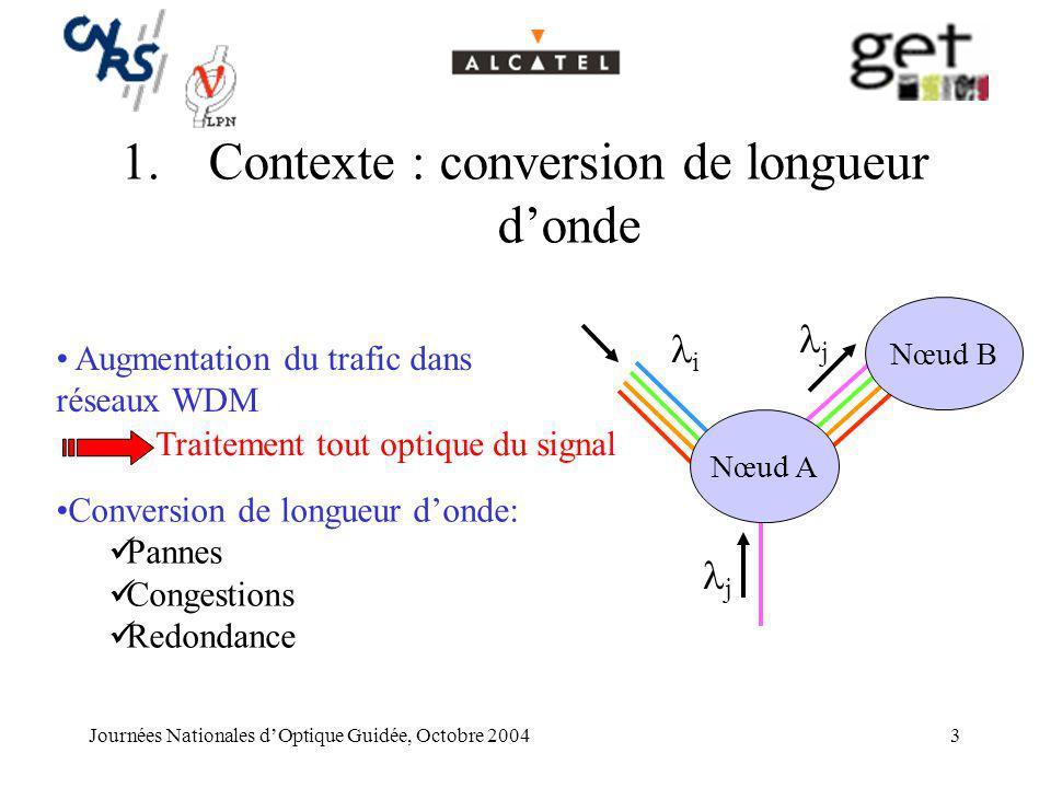 Contexte : conversion de longueur d'onde
