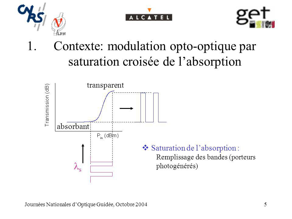 Contexte: modulation opto-optique par saturation croisée de l'absorption