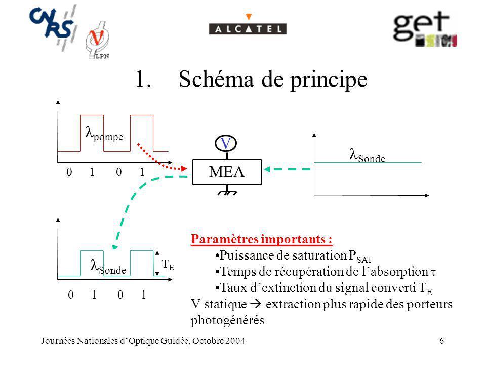 Schéma de principe pompe V Sonde MEA Sonde Paramètres importants :