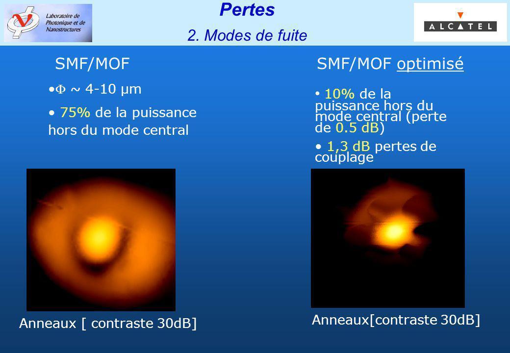 Pertes 2. Modes de fuite SMF/MOF SMF/MOF optimisé