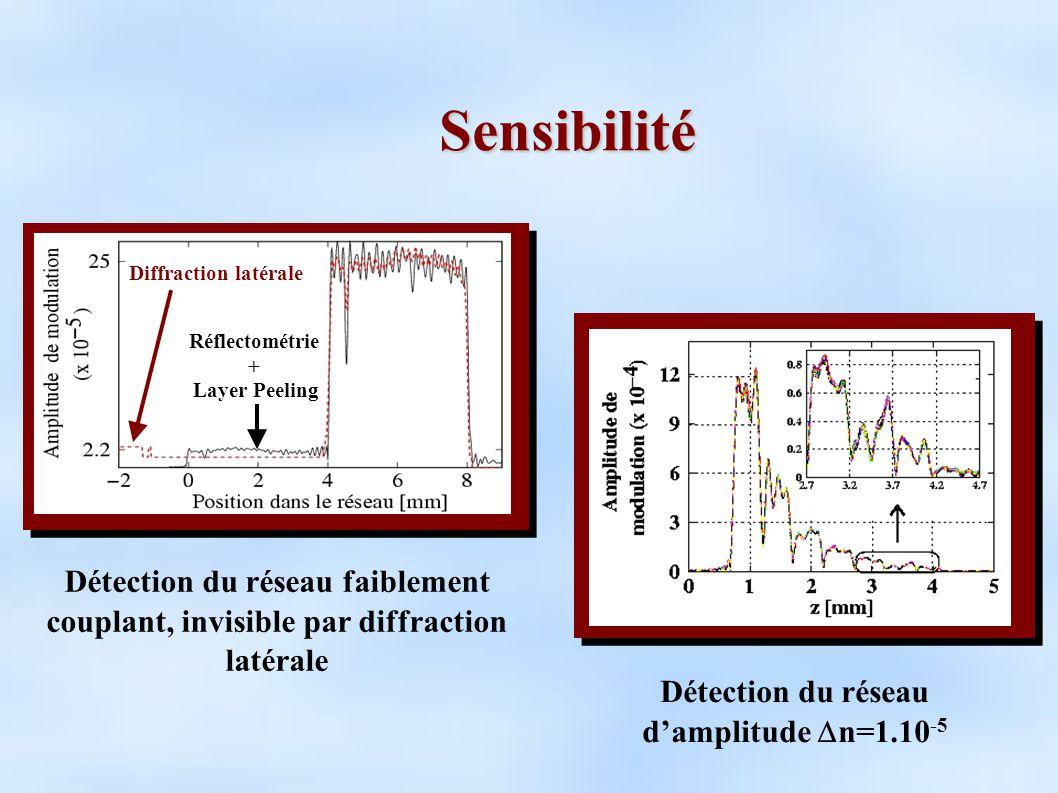 Détection du réseau d'amplitude Dn=1.10-5