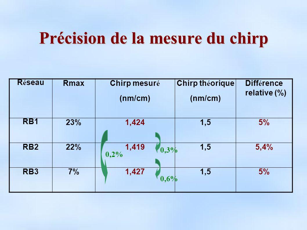 Précision de la mesure du chirp