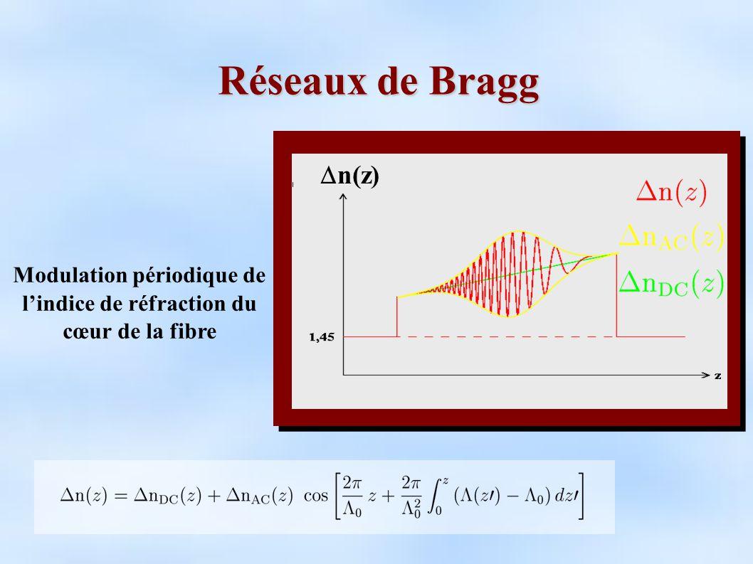 Modulation périodique de l'indice de réfraction du cœur de la fibre