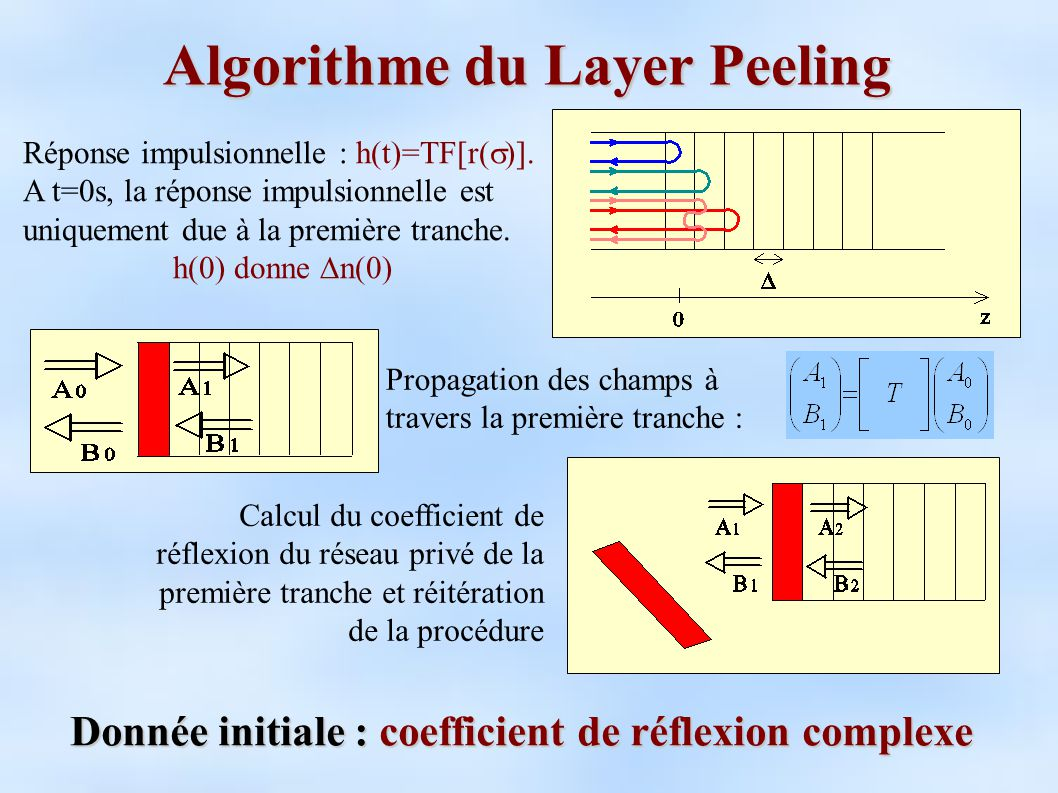 Algorithme du Layer Peeling