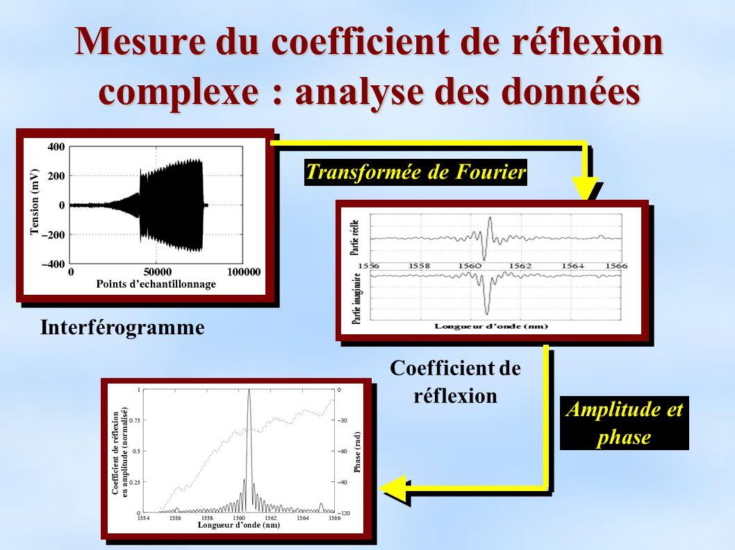 Mesure du coefficient de réflexion complexe : analyse des données