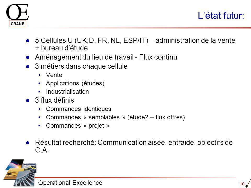 L'état futur: 5 Cellules U (UK,D, FR, NL, ESP/IT) – administration de la vente + bureau d'étude. Aménagement du lieu de travail - Flux continu.