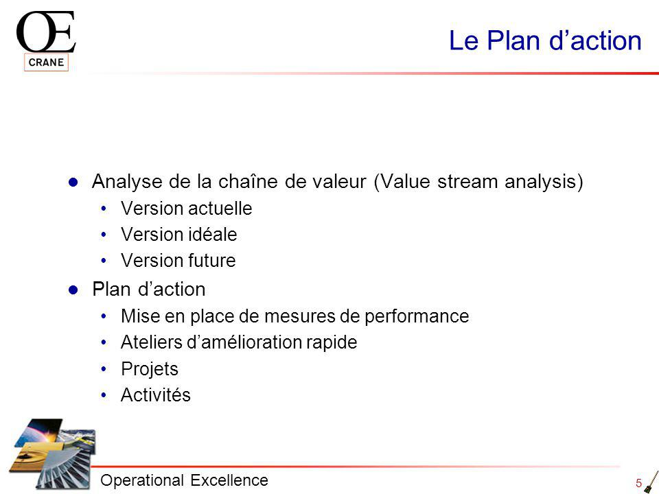 Le Plan d'action Analyse de la chaîne de valeur (Value stream analysis) Version actuelle. Version idéale.