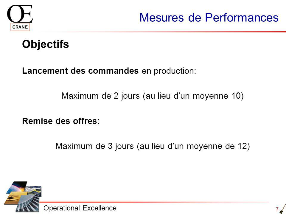 Mesures de Performances