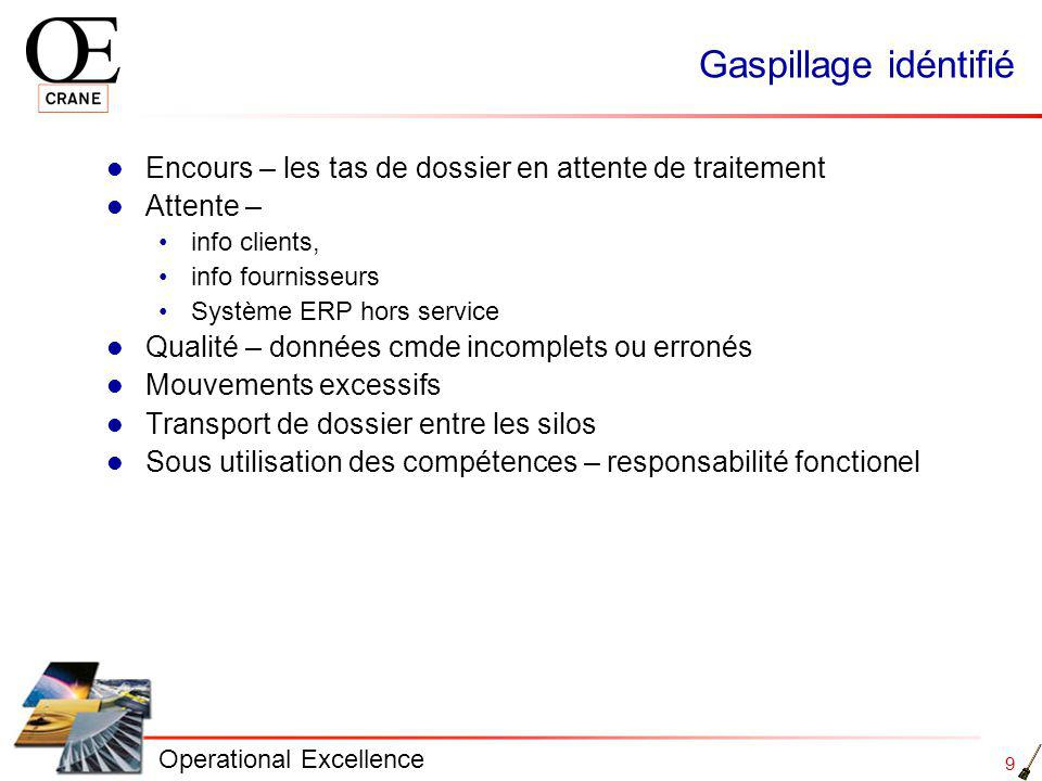 Gaspillage idéntifié Encours – les tas de dossier en attente de traitement. Attente – info clients,