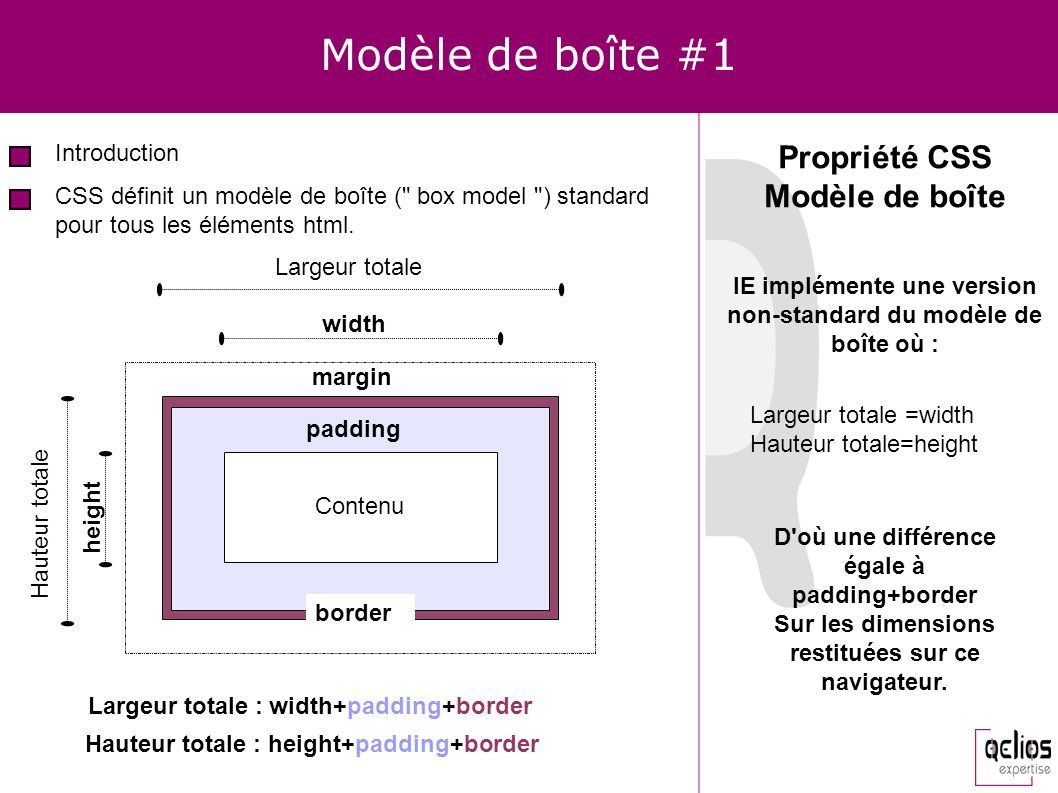 Modèle de boîte #1 Propriété CSS Modèle de boîte Introduction
