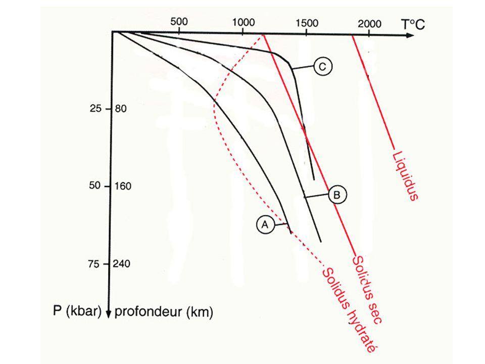 Géothermes A géotherme continental B géotherme océanique