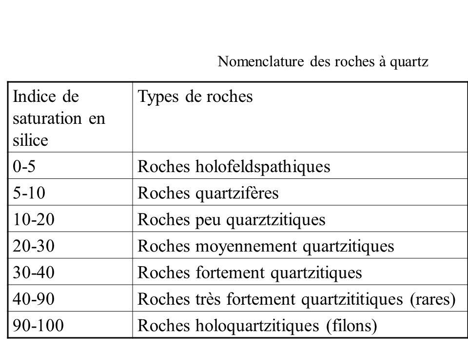 Nomenclature des roches à quartz