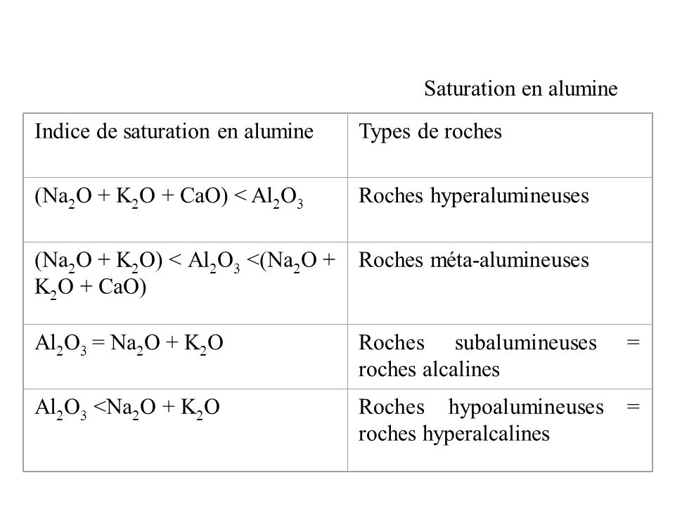 Saturation en alumine Indice de saturation en alumine. Types de roches. (Na2O + K2O + CaO) < Al2O3.
