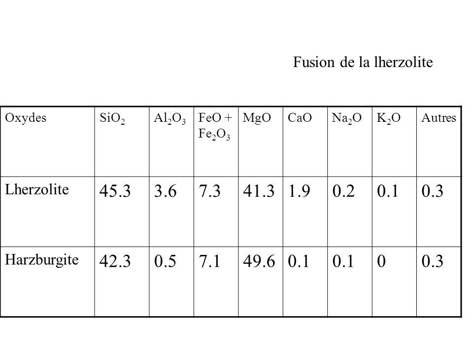 Fusion de la lherzolite