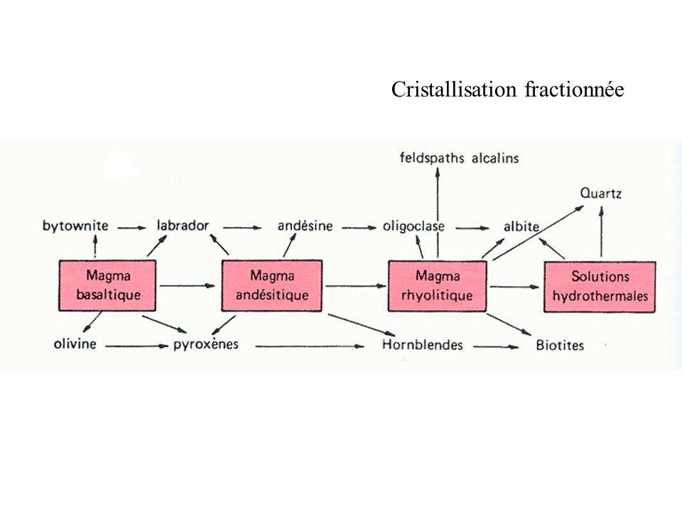 Cristallisation fractionnée