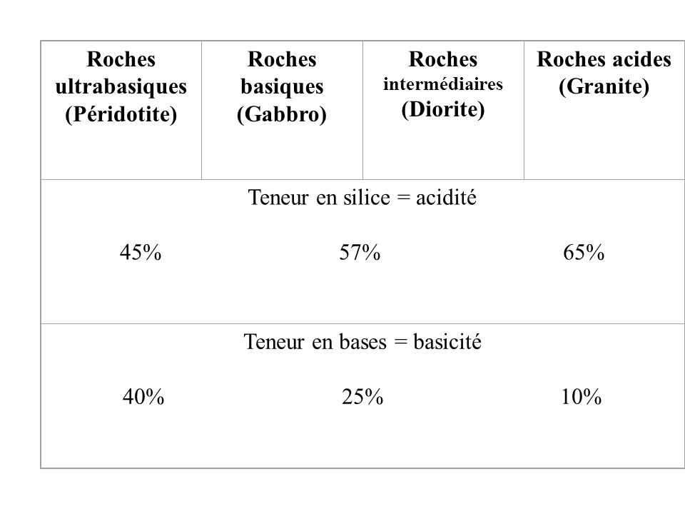 Roches intermédiaires (Diorite) Roches acides (Granite)