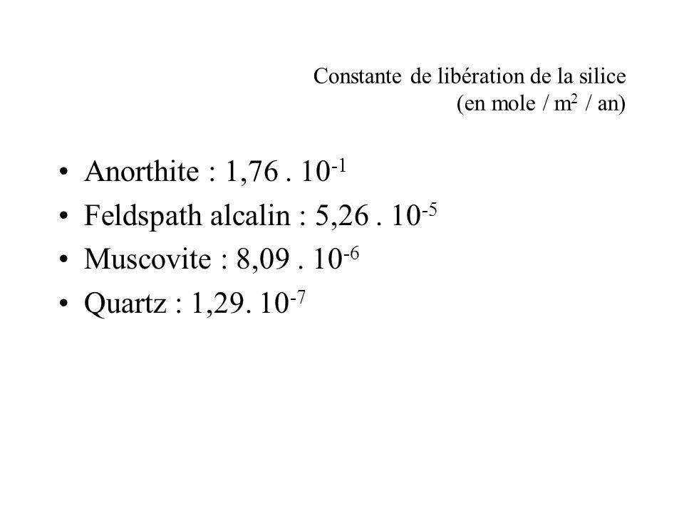 Constante de libération de la silice (en mole / m2 / an)