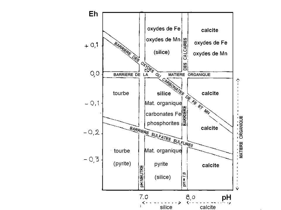 Stabilité de quelques composants de roches sédimentaires en fonction de l'Eh et du Ph
