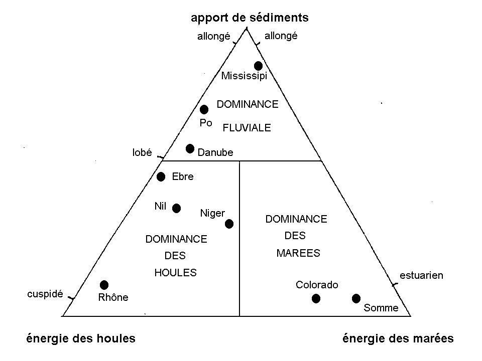 Classification des deltas