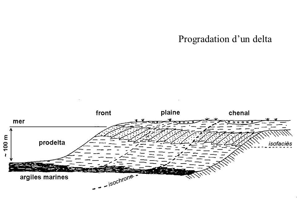 Progradation d'un delta
