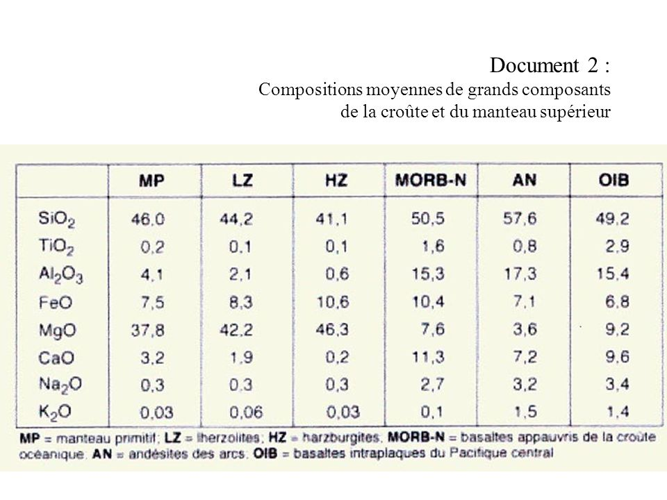 Document 2 : Compositions moyennes de grands composants de la croûte et du manteau supérieur
