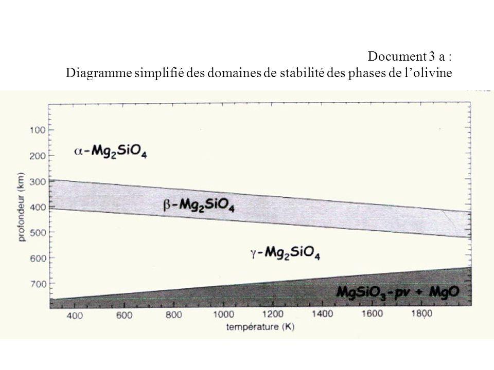 Document 3 a : Diagramme simplifié des domaines de stabilité des phases de l'olivine