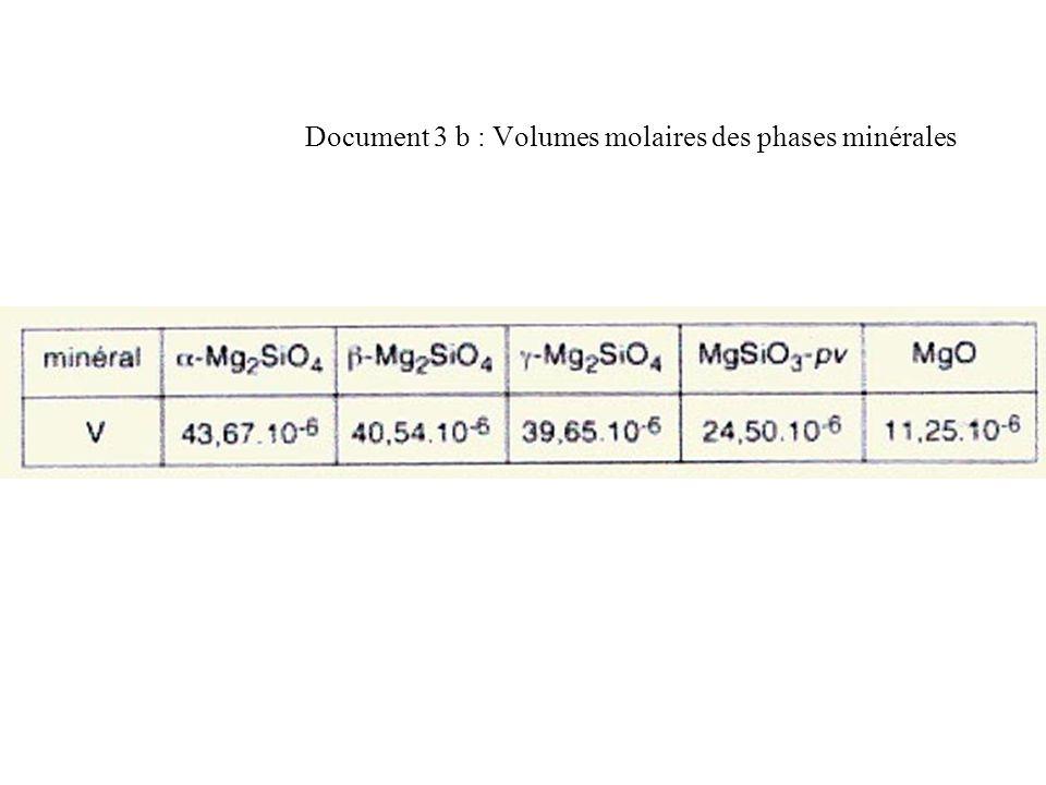 Document 3 b : Volumes molaires des phases minérales