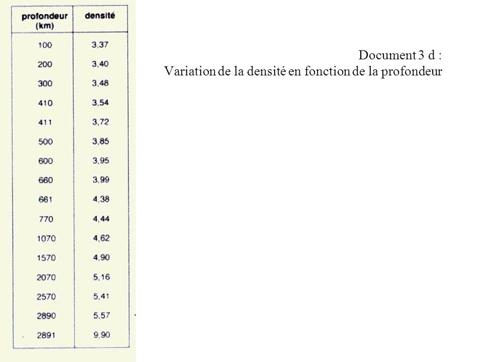 Document 3 d : Variation de la densité en fonction de la profondeur